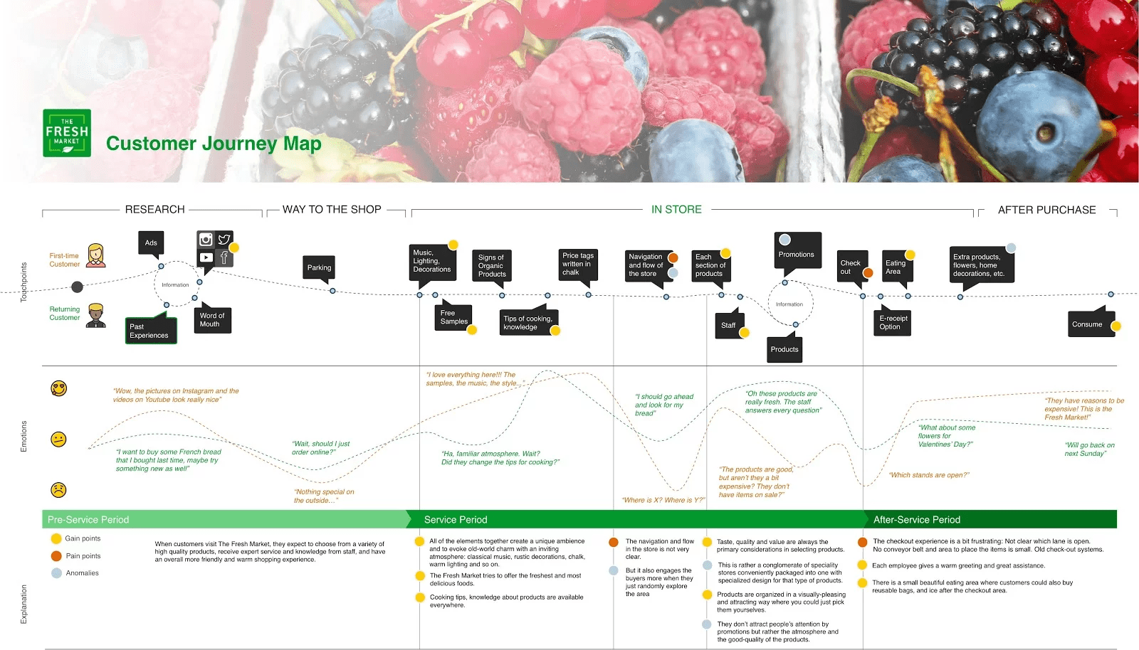 Составляем Customer Journey Map: советы и инструменты